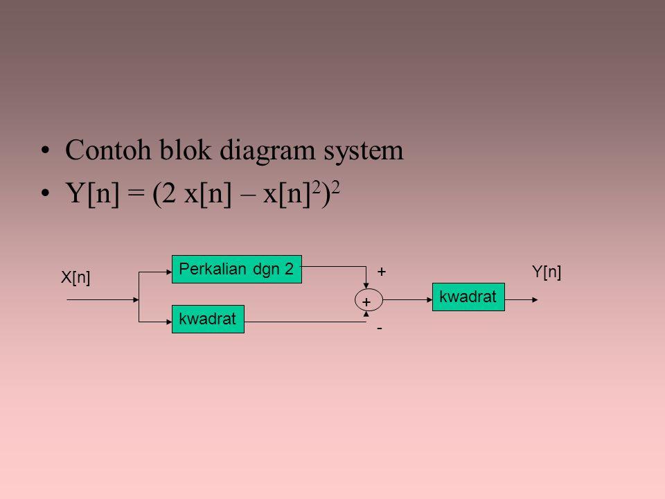 Contoh blok diagram system Y[n] = (2 x[n] – x[n]2)2
